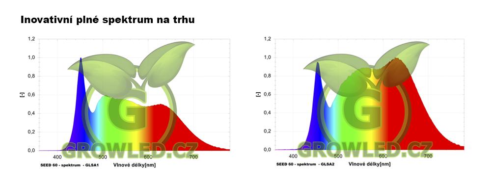 nejlepsi_plne_spektrum_pro_rust_rostlin_grow_led_cz_COB